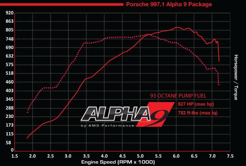 997 turbo alpha 9 dyno