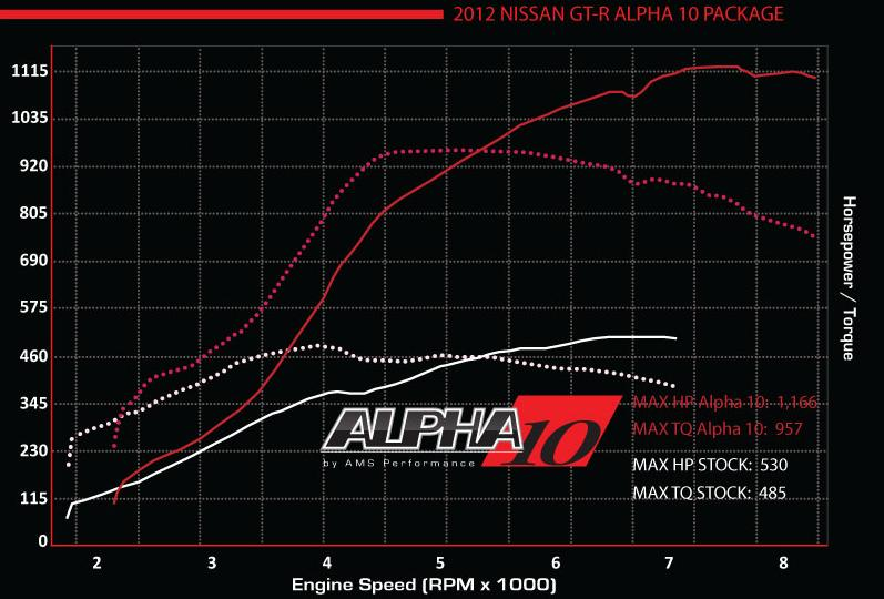 alpha 10 dyno