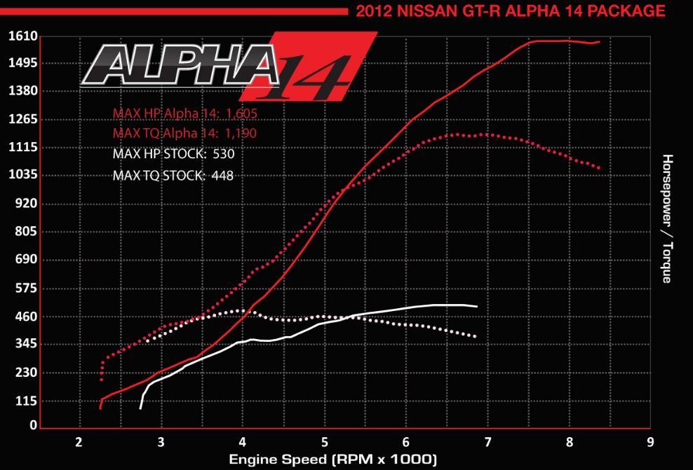 alpha 14 dyno