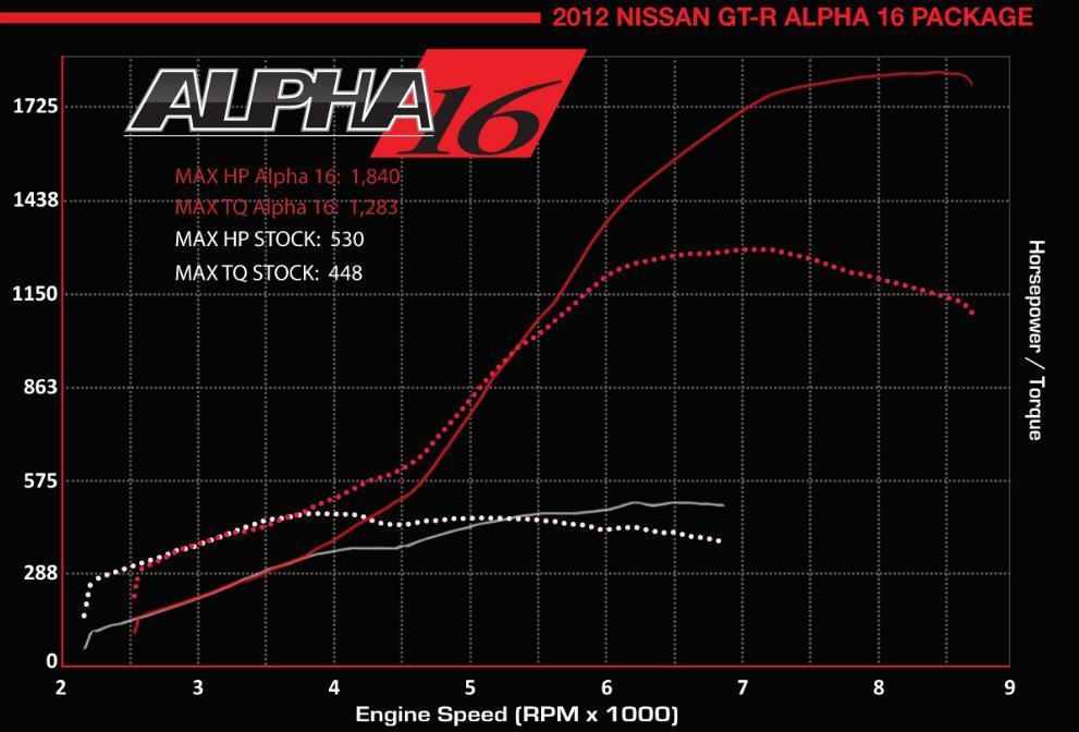 alpha 16 dyno