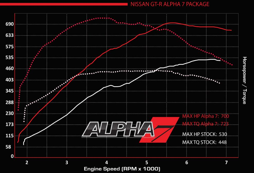 alpha7 dyno 2